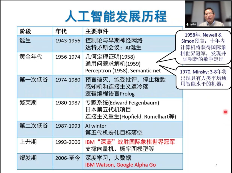 刘成林研究员线上讲座现场图